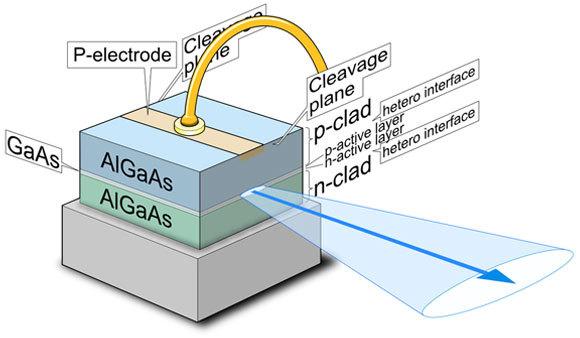 דיאגרמת המבנה של לייזר מוליך למחצה, מגבישים של אלומיניום גליום וארסן | איור: Shigeru23, Wikipedia
