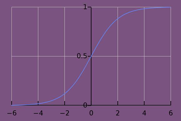 גרף סיגמואיד טיפוסי של המשוואה הלוגיסטית המתארת את השינויים בגודל אוכלוסייה עם הזמן | מקור: ויקיפדיה, נחלת הכלל