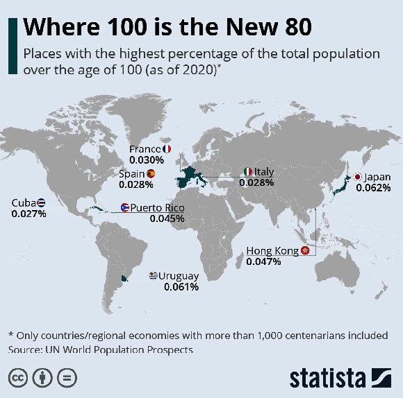 מקומות בהם 100 הוא ה-80 החדש. אינפוגרפיקה: Statista