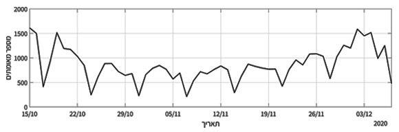 גרף מאומתים יומי | מקור: בסיס הנתונים של מספר הנדבקים, משרד הבריאות. עיבוד הנתונים: נעמה חלקון