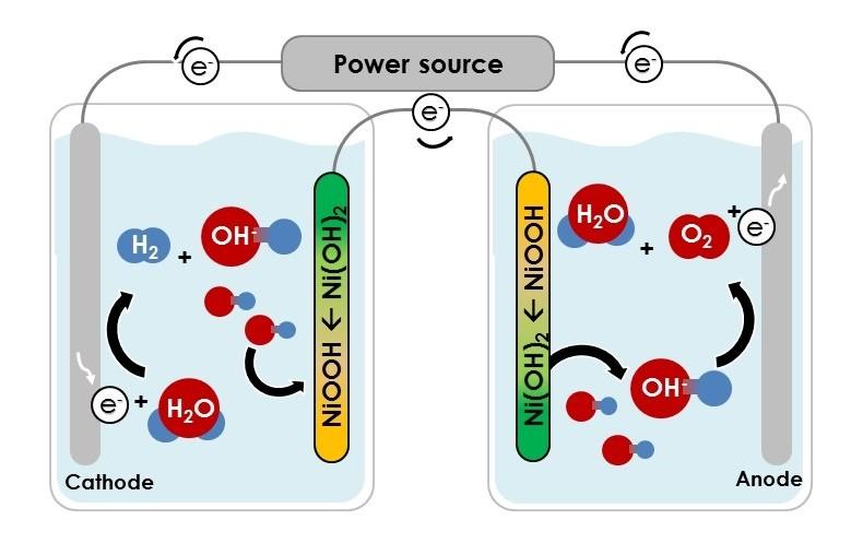 השיטה החדשה שפותחה בטכניון: הפרדה מוחלטת בין הפקת החמצן (מימין) להפקת המימן (משמאל) | איור: הטכניון