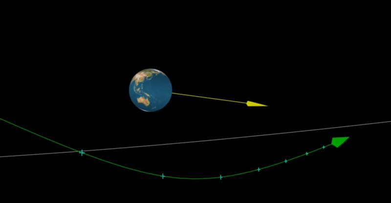 מסלל האסטרואיד ליד כדור הארץ, קרדיט: Minor Planet Center, Eddie Irizarry