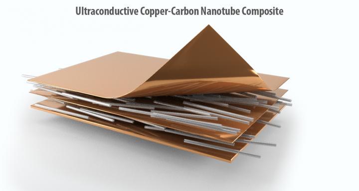 הדמיה של החומר החדש שהוא שילוב של נחושת וצינוריות פחמן, קרדיט: Andrew Sproles, ORNL/U.S. Department of Energy