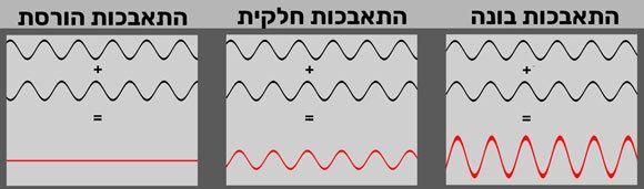 הגלים עשויים לחזק או לבטל זה את זה. תבניות התאבכות | איור: קולו אור