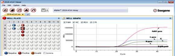 צילום חלק ממסך ערכת Allplex מתוצרת חברת Seegene לאחר בדיקת שש דגימות: ניתן לראות שהתוכנה היא זו הקובעת, על פי ערכי הסף שנקבעו בה על ידי היצרן, אם הדגימה חיובית לקורונה (אדום) או שלילית (כחול).