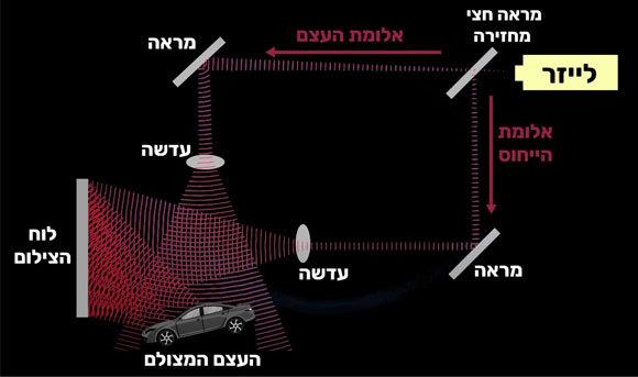 כך מצלמים הולוגרמה בעזרת התאבכות בין שני המרכיבים המפוצלים של האלומה | איור: קולו אור