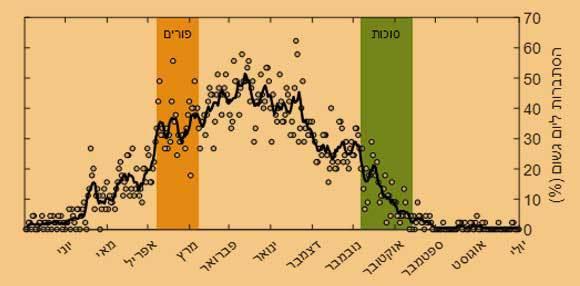 ההסתברות היומית לגשם על פי המדידות בתחנת בית דגן (2020-1975) | מקור: נתוני השירות המטאורולוגי