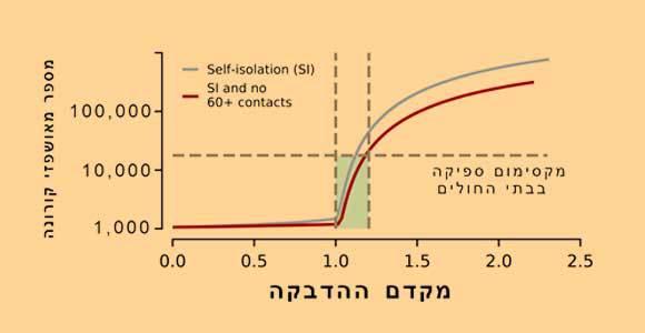 מספר המאושפזים הצפוי בו-זמנית לפי מקדם ההדבקה. בכחול: שמירה הדוקה על קבוצות סיכון; באדום: שמירה הדוקה מאוד | מקור: מאמר המחקר