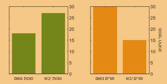 חגים יבשים וגשומים לפי המדידות בתחנת בית דגן (2020-1975) | מקור: נתוני השירות המטאורולוגי