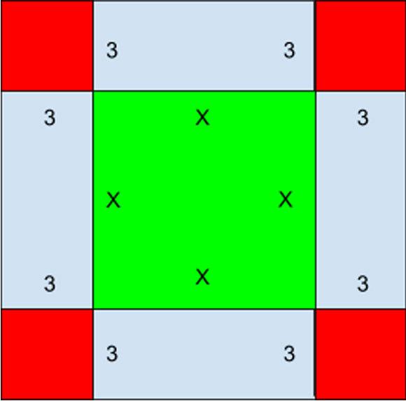 אורך צלעו של הריבוע הירוק שבמרכז הוא ה-x המבוקש, ולכן שטחו x2.