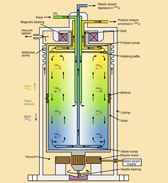 האיזוטופ הקל יותר, אורניום-235, נוטה להתרכז במרכז הגליל. תרשים של צנטריפוגת גז   Wikipedia, Inductiveload