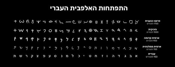 התפתחות הדרגתית של הכתב העברי, מהפרוטו-כנענית, דרך הפיניקית והארמית ועד לצורתו המוכרת לנו כיום | קולו אור, על פי פרנק סימונס, אנשומן פאנדי/יוניקוד ומקורות נוספים
