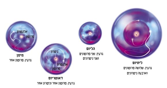 האטומים הראשונים