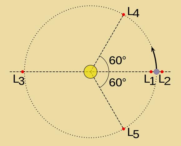 חמשת המקומות שבהם הכוחות מתאזנים, שניים מהם על מסלולו של הגוף הקטן. נקודות לגראנז' | איור: ויקיפדיה, EnEdC