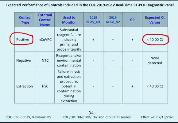 מתוך חוברת ההפעלה של בדיקת ה-PCR של ה-CDC: סף חיובי ב-40 מחזורים