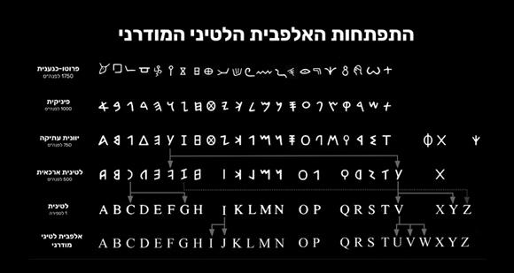 במעבר מהלטינית הארכאית ללטינית לא רק כיוון הכתיבה התהפך אלא גם האותיות עצמן | קולו אור, על פי פלוריאן קולמס, אלן היילי, דיוויד סאקס ומקורות נוספים
