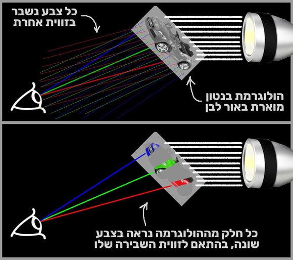 האופטיקה של הולוגרמת קשת | איור: קולו אור