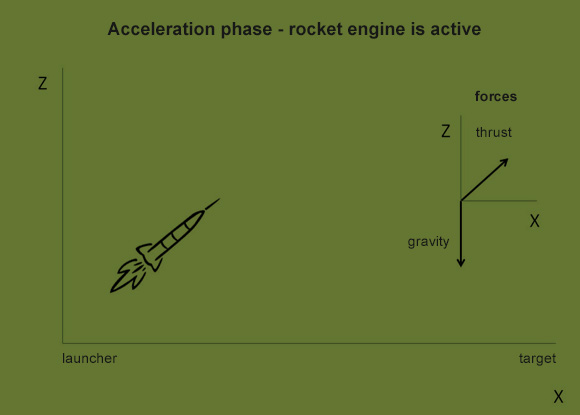 The acceleration phase. The rocket engine propels it upwards at the launch angle. Right: The forces acting upon a rocket.