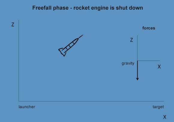 Second phase: Once its engine runs out of fuel, the rocket goes into freefall, affected only by gravity.