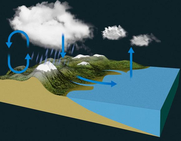 המים נעים במחזוריות מהאטמוספרה אל פני כדור הארץ ובחזרה. מחזור המים | איור: Tim Brown/Science Photo Library
