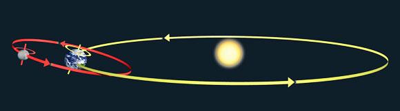 מסלול כדור הארץ סביב השמש ומסלול הירח סביב כדור הארץ | SPL, Tim Brown