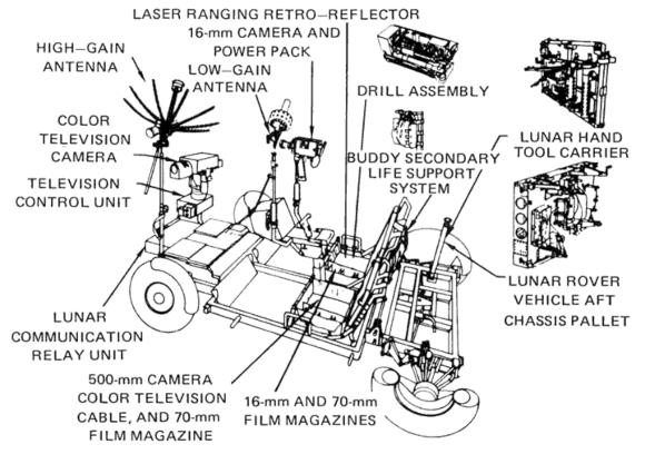 תרשים כללי של תכנון הרובר והציוד שהוא נושא | מקור: NASA