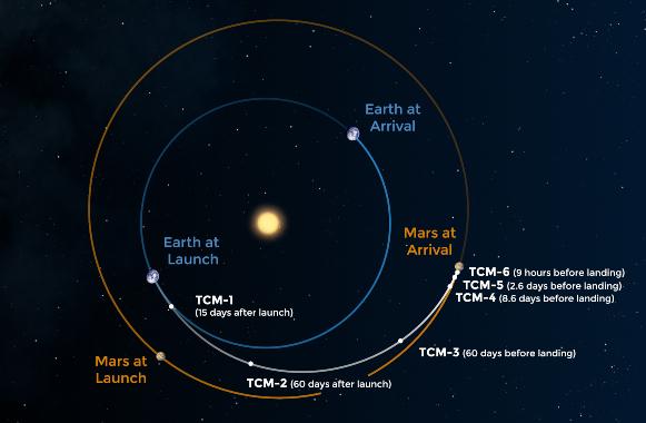 המסלול המתוכנן של פרסבירנס ביחס למיקום כאדור הארץ ומאדים | איור: NASA/JPL-Caltech