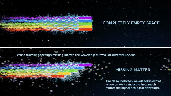 בריק מוחלט כל אורכי הגל נעים במהירות האור (למעלה), אבל מפגש עם אלקטרונים מעכב כל אורך גל במידה שונה (למטה) | איור:  ICRAR
