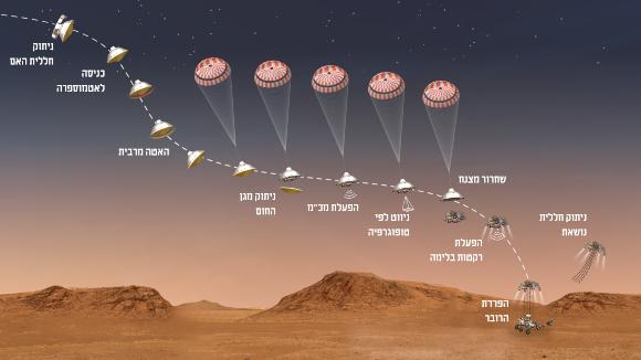שלבי הנחיתה של פרסבירנס | איור: NASA/JPL-Caltech