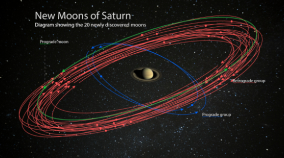 משתייכים לשלוש קבוצות, 17 בכיוון הפוך, שלושה בכיוון הרגיל. הירחים שהתגלו | איור: מכון קרנגי