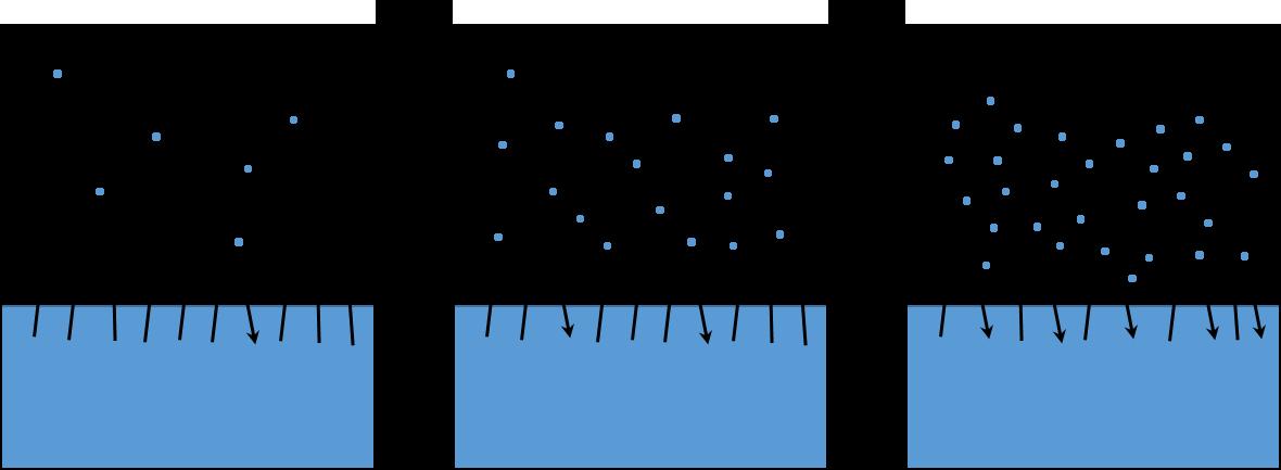אידוי מים לאוויר ועיבוי מים מהאוויר
