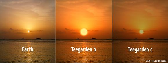 כך עשויה להיראות שקיעה על שני כוכבי הלכת של טיגרדן, לעומת כדור הארץ (משמאל) | הדמיה: A. Mendez, PHL