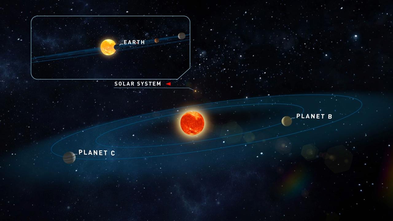 פוטנציאל טוב לקיום חיים. הננס האדום טיגרדן ושני כוכבי הלכת, לצד מערכת השמש שלנו | איור: אוניברסיטת גטינגן