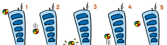 המרת צורות של אנרגיה בחמישה שלבים, כשכדור נופל מגג הבניין, פוגע בקרקע וחוזר למעלה | איור: נעה פלדמן