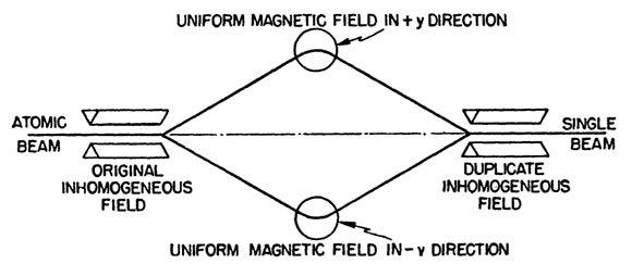 תרשים מתוך הספר של בוהם | D. Bohm, Quantum Theory, Prentice-Hall, 1951
