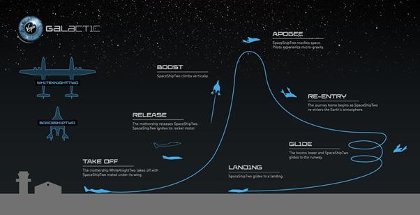 שלבי שיגור האוויר של מטוס החלל של וירג'ין גלקטיק, SpaceShipTwo, ממטוס האם WhiteKnightTwo | מקור: ערוץ הטוויטר של וירג'ין גלקטיק
