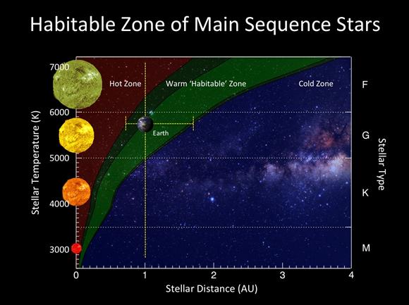 Grün ist die Größe der habitablen Zone von Sternen der Hauptreihe. Quelle: PHL