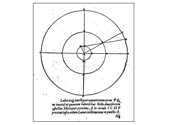 מכל המקומות שמהם צפו בו - ולכן הוא רחוק יותר, במעגל השמיימי | מקור: עמוד 34 מתוך ספרו של ברהה