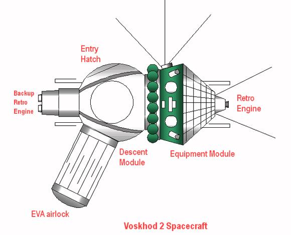 מתקן מתנפח מאולתר. תרשים של החללית ווסחוד-2 עם מנעל האוויר בצד שמאל למטה | מקור: ויקיפדיה, נחלת הכלל