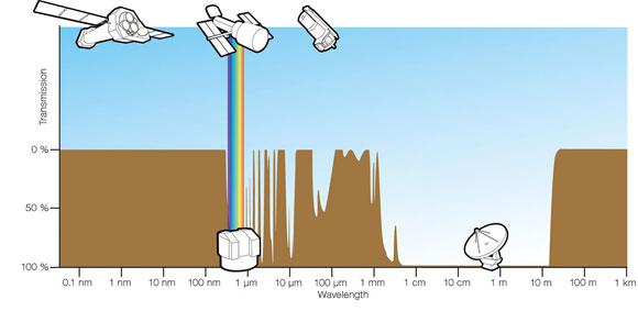 הטווחים של אורכי הגל שהאטמוספרה מסננת (בחוּם) ושעוברים דרכה ומגיעים אל פני כדור הארץ | איור: (ESA/Hubble (F. Granato