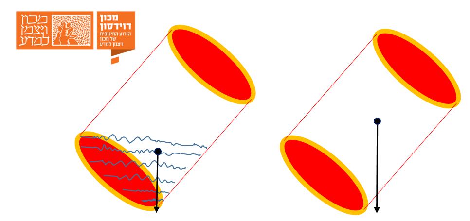 מיקום מרכז המסה בפחית ריקה (ימין) ופחית מלאה מעט (שמאל) הנוטות על צידן. בפחית ריקה אין תמיכה מתחת מרכז המסה והיא תיפול, בפחית המלאה מעט – יש בסיס מתחת מרכז המסה ולכן תישאר יציבה | איורים: אבי סאייג