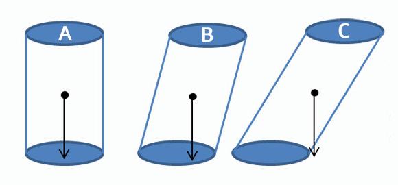 Nur wenn der Schwerpunkt eines Körpers sich senkrecht über dem Auflagepunkt befindet, fällt der Körper nicht um – deswegen sind die Rollen A und B stabil, während die Rolle C umfallen wird.
