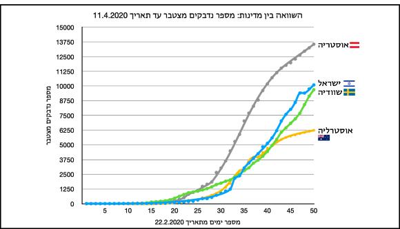 המספר המצטבר של הדבקות בקורונה באוסטריה, ישראלי, שוודיה ואוסטרליה ב-50 הימים האחרונים | איור: יוסי אלרן