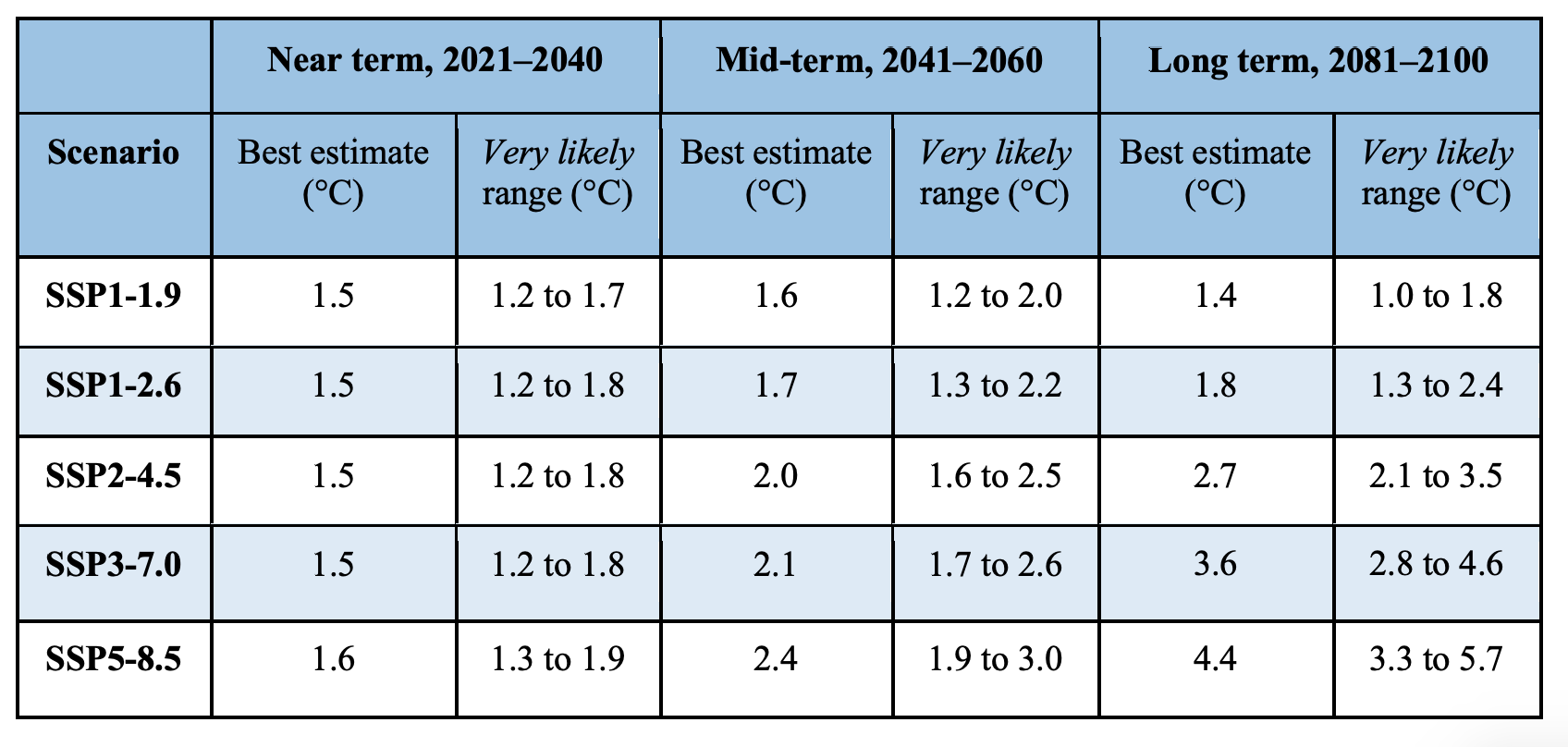 Predicted temperature rise, according to the different scenarios detailed in the report. The top two scenarios are based on substantial reduction in greenhouse gas emissions, the middle scenario represents maintaining the current emission volume, while the bottom two reflect an increase in emission levels   from the IPCC report