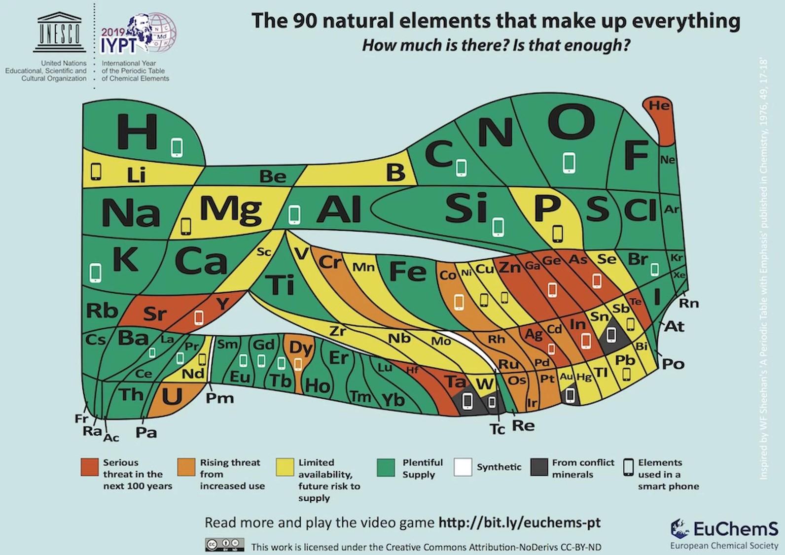 בטבלה שהפיקה החברה האירופית לכימיה היסודות צבועים לפי דרגות הסיכון להיעלמותם וכן מסומנים אלו המשמשים בטלפונים חכמים | מקור: EUCHEMS