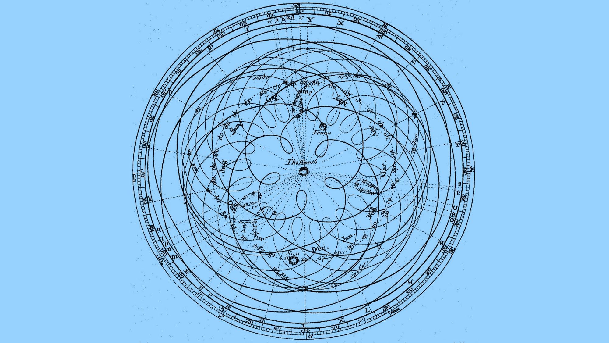 מודל שגוי, אבל מוצלח: תרשים מהמאה ה-18 של האפיצקלים של תלמי ותנועת כוכבי הלכת סביב הארץ | מקור: ויקיפדיה, נחלת הכלל