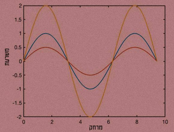 גלים שונים בעלי תדר זהה ועוצמה שונה.| איור: לביא ביגמן