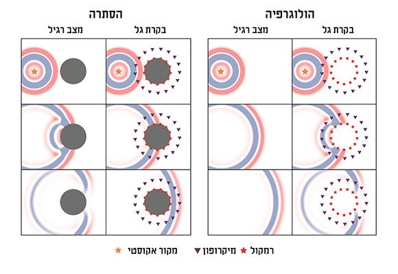 תרשים של מערכת הניסוי לגלימת היעלמות (משמאל) והולוגרפיה (מימין)   מקור: ETH Zurich