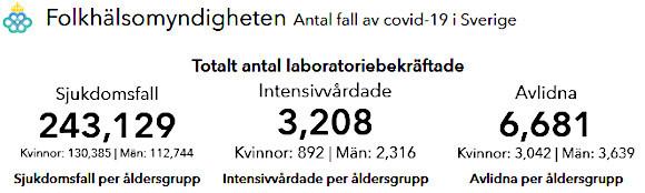 פחות ממחצית מהנפטרים בשוודיה אושפזו לפני כן בטיפול נמרץ | צילום מסך מאתר רשות הבריאות השוודית. מימין, תמותה מצטברת; במרכז, אשפוזים מצטברים בטיפול נמרץ; משמאל, מקרים מאומתים מאז פרוץ המגפה