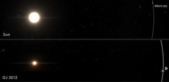 השמש ומסלולו של מרקורי (למעלה) לעומת GJ3512 וכוכב הלכת שלו | איור: Guillem Anglada-Escude - IEEC, SpaceEngine.org